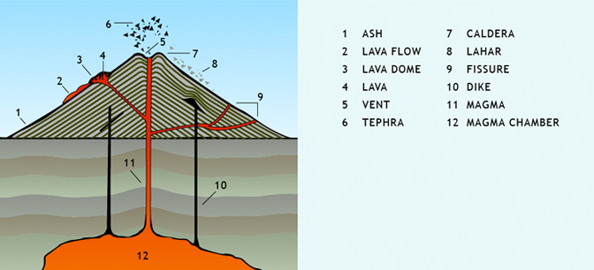 Anatomy of a Volcano | bulb